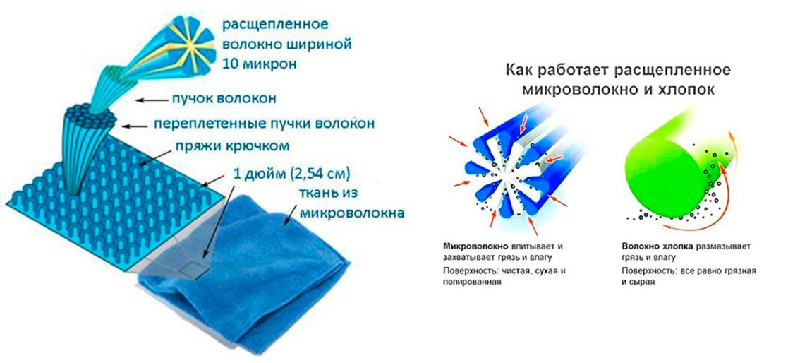 Aquamagic рассеченное микроволокно Гринвей